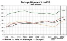 Finances publiques France Allemagne Italie Espagne : la France première par le déficit