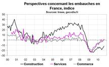 Climat des affaires France août 2010 : moral des entreprises en hausse