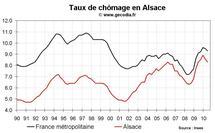 Taux de chômage Alsace T2 2010