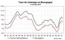 Taux de chômage Bourgogne T2 2010