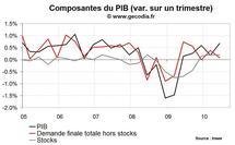 PIB France T2 2010 : croissance révisée à la hausse