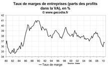 Taux d'épargne ménages France T2 2010 : les français épargnent un peu plus