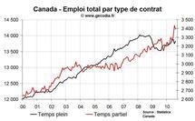 Emploi et taux de chômage Canada août 2010 : chômage stable et emploi privé en contraction