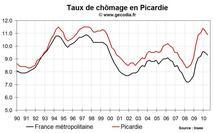 Taux de chômage Picardie T2 2010