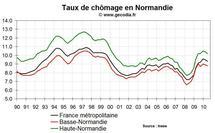 Taux de chômage Normandie T2 2010