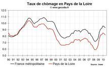 Taux de chômage Pays de la Loire T2 2010