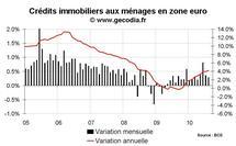 Crédit bancaire et monnaie en zone euro août 2010 : M3 reprend des couleurs