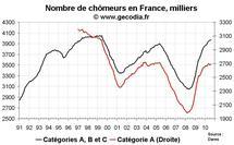 Nombre de chômeurs en France août 2010 : moins pire