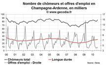Nombre de chômeurs en Champagne-Ardenne août 2010
