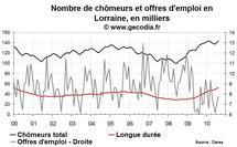 Nombre de chômeurs en Lorraine août 2010