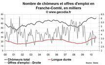 Nombre de chômeurs en Franche-Comté août 2010