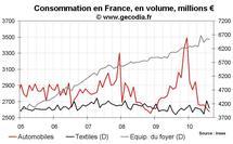 Consommation des ménages France juillet et août 2010 : globalement stable