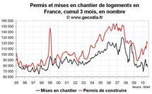 Permis de construire et mises en chantier France août 2010 : très médiocre