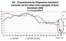 Que prépare la Fed ? Stimuler encore l'économie en faisant tourner la planche à billet ?