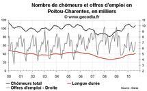 Nombre de chômeurs en Poitou-Charentes août 2010