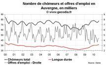 Nombre de chômeurs en Auvergne août 2010