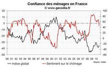 Confiance des ménages France septembre 2010 : modeste hausse