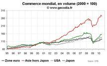 Commerce mondial juillet 2010 : premiers signes de modération