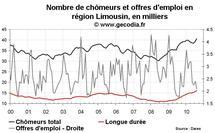 Nombre de chômeurs dans le Limousin août 2010