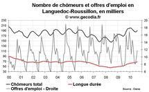 Nombre de chômeurs en région Languedoc-Roussillon août 2010