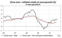 Inflation en zone euro en septembre 2010 : estimation flash indique une hausse