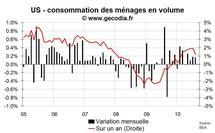 Consommation des ménages Etats-Unis août 2010 : toujours peu dynamique