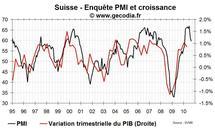 PMI Suisse septembre 2010 : nette baisse mais à partir d'un niveau très élevé