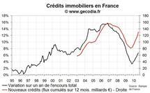 Nouveaux crédit immobilier en France août 2010 : baisse des taux et flux important