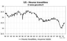 Emploi et taux de chômage USA septembre 2010 :  un mauvais rapport emploi