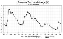 Emploi et taux de chômage Canada septembre 2010 : chômage en léger repli