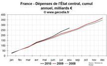 Déficit public France août 2010 : le dérapage continue