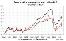 Commerce extérieur France août 2010 : tendances toujours inchangées