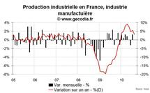 Production industrielle France août 2010 : en stagnation