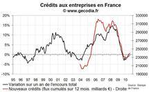 Crédit bancaire aux entreprises France août 2010 : remontée des taux et faible flux