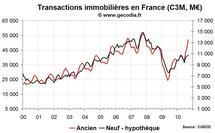 Transactions immobilières France septembre 2010 : toujours une forte poussée dans l'ancien