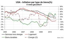 Inflation USA septembre 2010 : la baisse continue
