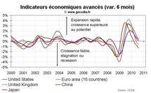 Indicateurs avancés OCDE août 2010 : l'économie mondiale toujours en ralentissement