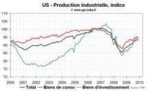 Production industrielle aux USA septembre 2010 : nouvelle preuve du ralentissement économique