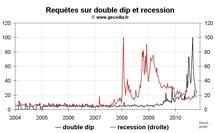 Déflation et double dip : la popularité de ces thèmes en baisse
