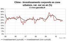 Croissance du PIB en Chine au T3 2010 : stabilisation autour du potentiel
