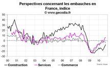 Climat des affaires France octobre 2010 : moral des entreprises en hausse