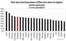 D'où viennent les fonctionnaires d'État en Bretagne ?