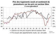 Enquête promoteurs immobiliers octobre 2010 en France : vente et prix en hausse