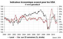 Indicateurs avancés ECRI USA : le risque de double dip reste important
