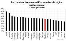 D'où viennent les fonctionnaires d'État en Aquitaine ?