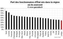 D'où viennent les fonctionnaires d'État en Languedoc-Roussillon ?