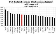 D'où viennent les fonctionnaires d'État en Alsace ?