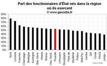 D'où viennent les fonctionnaires d'État en Picardie ?