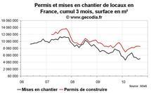 Permis de construire et mises en chantier France septembre 2010 : toujours médiocre