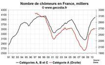 Nombre de chômeurs en France en septembre 2010 : très mauvais